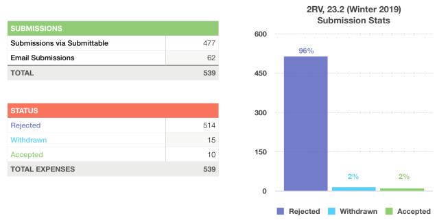 2RV Winter 2019 Sub Stats